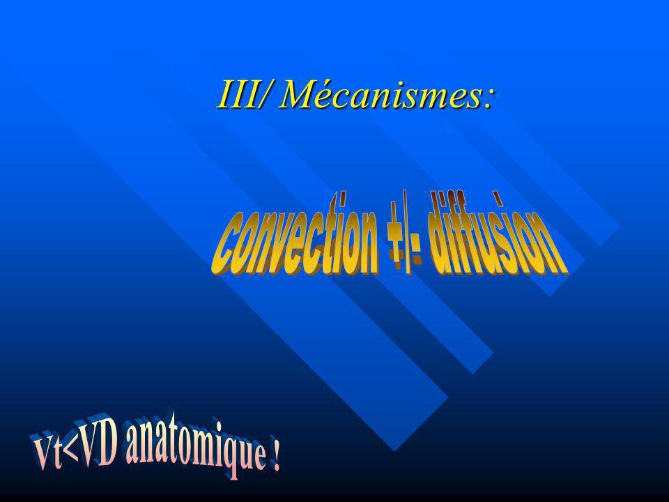 III/ Mécanismes: