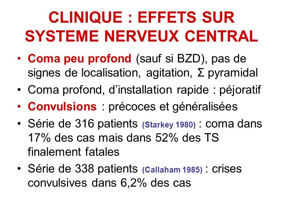 CLINIQUE : EFFETS SUR SYSTEME NERVEUX CENTRAL Coma peu profond (sauf si BZD), pas de signes de localisation, agitation, Σ pyramidal Coma profond, dinstallation rapide : péjoratif Convulsions : précoces et généralisées Série de 316 patients (Starkey 1980) : coma dans 17% des cas mais dans 52% des TS finalement fatales Série de 338 patients (Callaham 1985) : crises convulsives dans 6,2% des cas