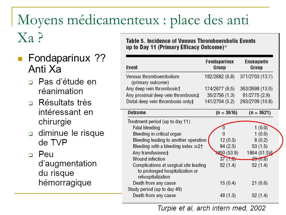 Moyens médicamenteux : place des anti Xa ? Fondaparinux ?? Anti Xa Pas détude en réanimation Résultats très intéressant en chirurgie diminue le risque