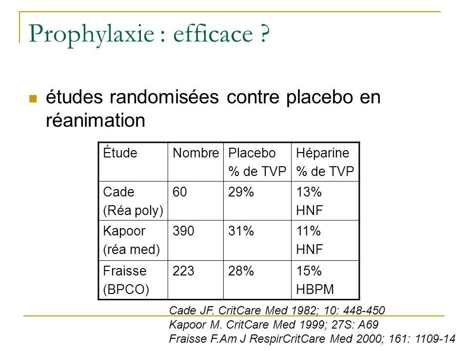 Prophylaxie : efficace ? études randomisées contre placebo en réanimation ÉtudeNombrePlacebo % de TVP Héparine % de TVP Cade (Réa poly) 6029%13% HNF K