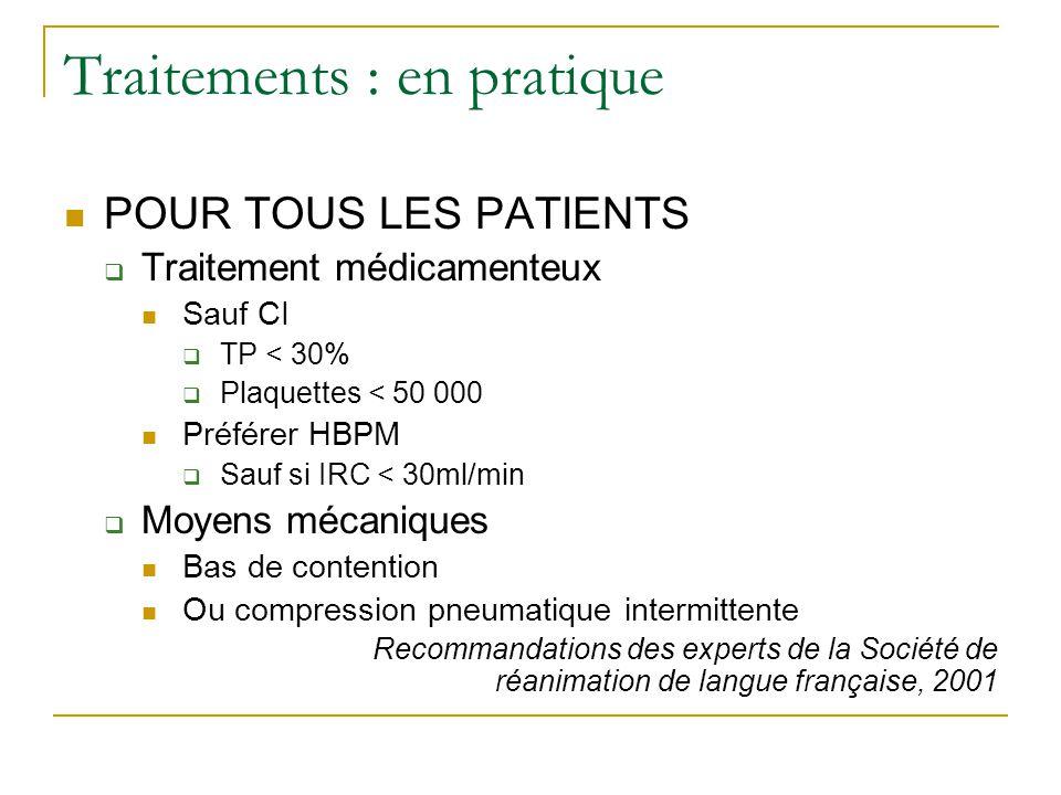 Traitements : en pratique POUR TOUS LES PATIENTS Traitement médicamenteux Sauf CI TP < 30% Plaquettes < 50 000 Préférer HBPM Sauf si IRC < 30ml/min Mo
