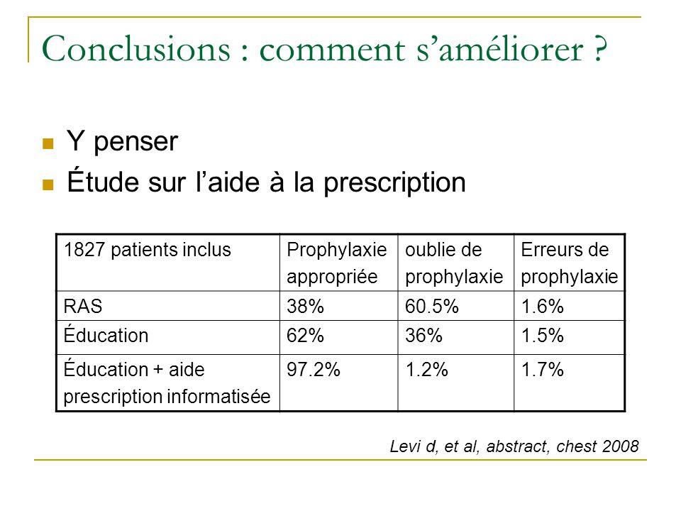 Conclusions : comment saméliorer ? Y penser Étude sur laide à la prescription 1827 patients inclusProphylaxie appropriée oublie de prophylaxie Erreurs