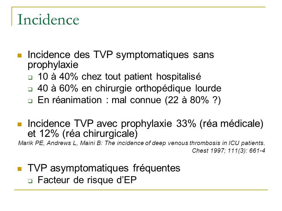 Incidence Incidence des TVP symptomatiques sans prophylaxie 10 à 40% chez tout patient hospitalisé 40 à 60% en chirurgie orthopédique lourde En réanim