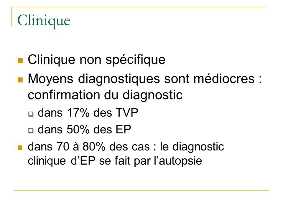 Clinique Clinique non spécifique Moyens diagnostiques sont médiocres : confirmation du diagnostic dans 17% des TVP dans 50% des EP dans 70 à 80% des c