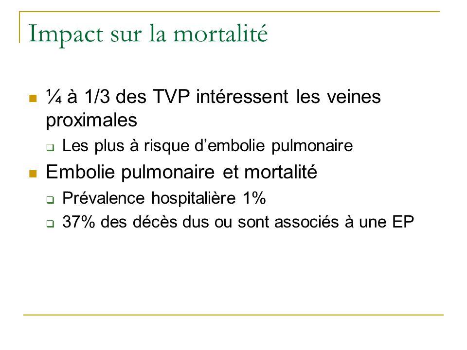 Impact sur la mortalité ¼ à 1/3 des TVP intéressent les veines proximales Les plus à risque dembolie pulmonaire Embolie pulmonaire et mortalité Préval