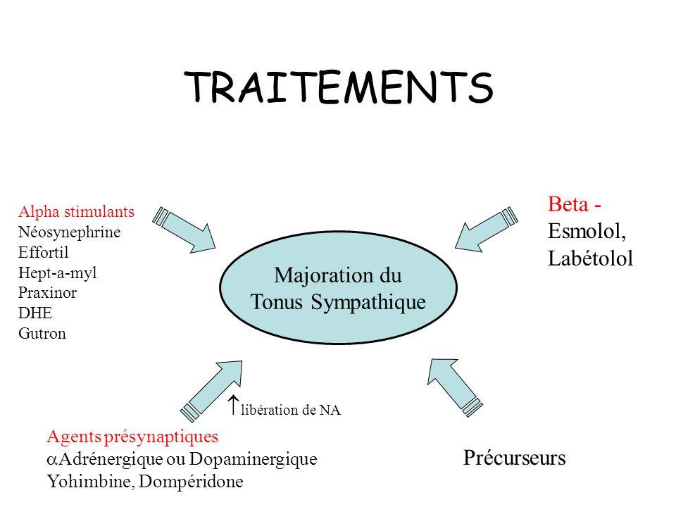 TRAITEMENTS Majoration du Tonus Sympathique Alpha stimulants Néosynephrine Effortil Hept-a-myl Praxinor DHE Gutron Beta - Esmolol, Labétolol Agents présynaptiques Adrénergique ou Dopaminergique Yohimbine, Dompéridone Précurseurs libération de NA