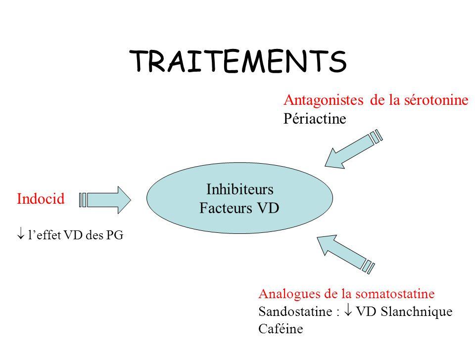 TRAITEMENTS Inhibiteurs Facteurs VD Indocid leffet VD des PG Antagonistes de la sérotonine Périactine Analogues de la somatostatine Sandostatine : VD Slanchnique Caféine
