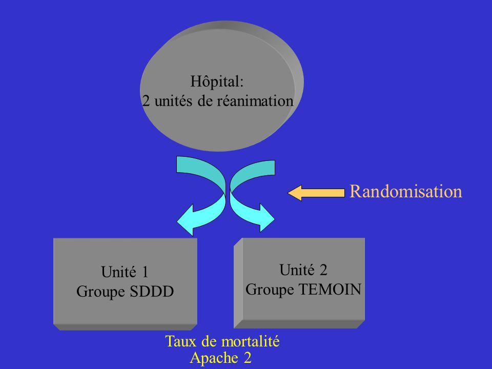 Hôpital: 2 unités de réanimation Unité 1 Groupe SDDD Unité 2 Groupe TEMOIN Taux de mortalité Apache 2 Randomisation