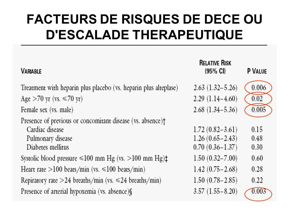 FACTEURS DE RISQUES DE DECE OU D'ESCALADE THERAPEUTIQUE