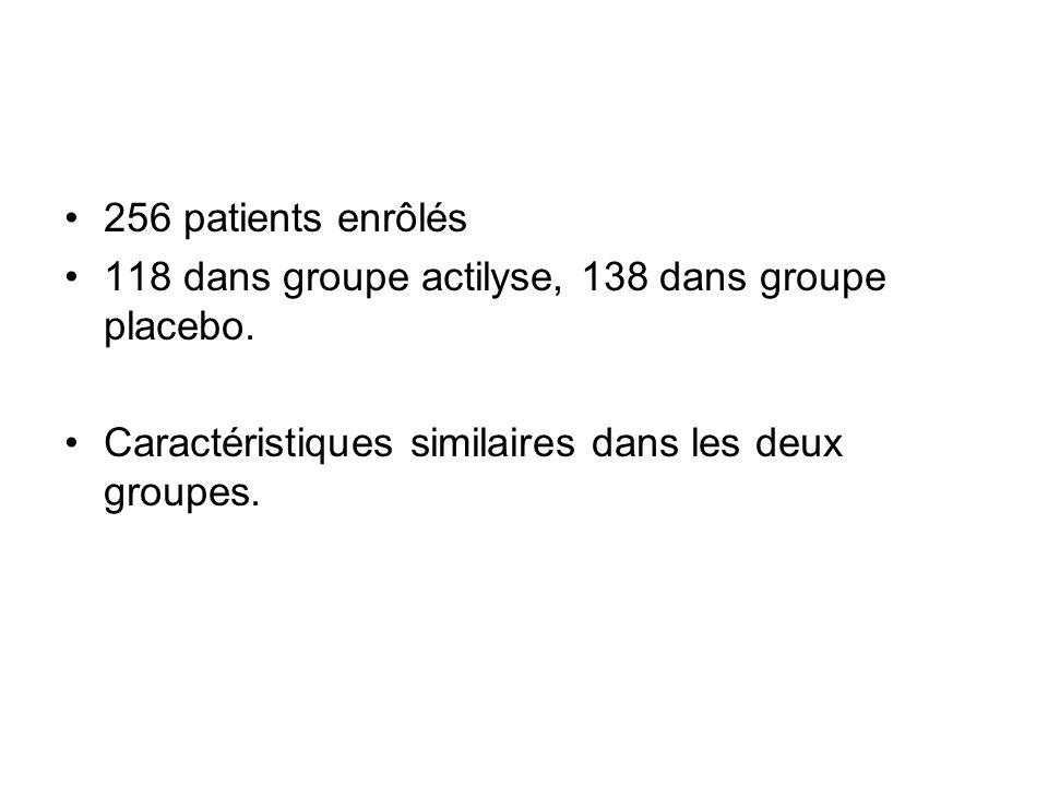 256 patients enrôlés 118 dans groupe actilyse, 138 dans groupe placebo. Caractéristiques similaires dans les deux groupes.