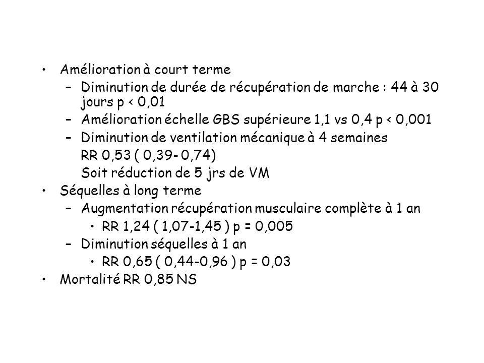 Amélioration à court terme –Diminution de durée de récupération de marche : 44 à 30 jours p < 0,01 –Amélioration échelle GBS supérieure 1,1 vs 0,4 p < 0,001 –Diminution de ventilation mécanique à 4 semaines RR 0,53 ( 0,39- 0,74) Soit réduction de 5 jrs de VM Séquelles à long terme –Augmentation récupération musculaire complète à 1 an RR 1,24 ( 1,07-1,45 ) p = 0,005 –Diminution séquelles à 1 an RR 0,65 ( 0,44-0,96 ) p = 0,03 Mortalité RR 0,85 NS