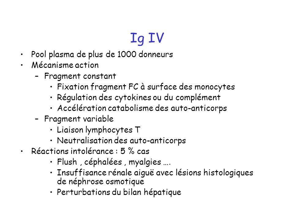 Ig IV Pool plasma de plus de 1000 donneurs Mécanisme action –Fragment constant Fixation fragment FC à surface des monocytes Régulation des cytokines ou du complément Accélération catabolisme des auto-anticorps –Fragment variable Liaison lymphocytes T Neutralisation des auto-anticorps Réactions intolérance : 5 % cas Flush, céphalées, myalgies ….