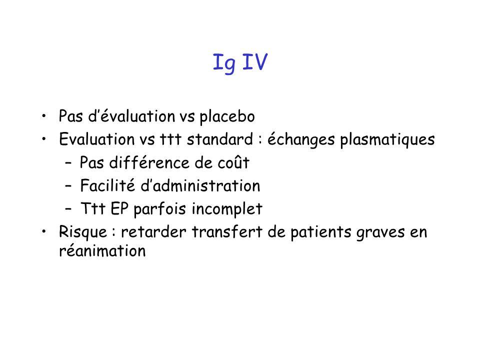 Ig IV Pas dévaluation vs placebo Evaluation vs ttt standard : échanges plasmatiques –Pas différence de coût –Facilité dadministration –Ttt EP parfois incomplet Risque : retarder transfert de patients graves en réanimation