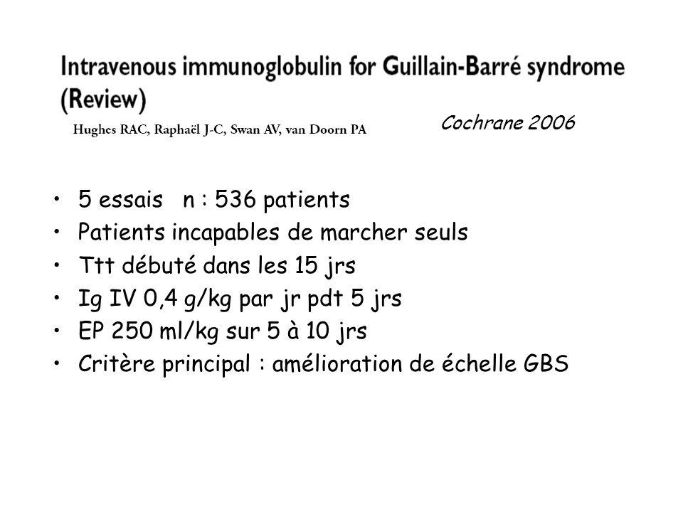 5 essais n : 536 patients Patients incapables de marcher seuls Ttt débuté dans les 15 jrs Ig IV 0,4 g/kg par jr pdt 5 jrs EP 250 ml/kg sur 5 à 10 jrs Critère principal : amélioration de échelle GBS Cochrane 2006