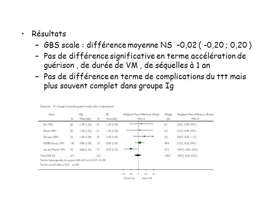 Résultats –GBS scale : différence moyenne NS –0,02 ( -0,20 ; 0,20 ) –Pas de différence significative en terme accélération de guérison, de durée de VM, de séquelles à 1 an –Pas de différence en terme de complications du ttt mais plus souvent complet dans groupe Ig