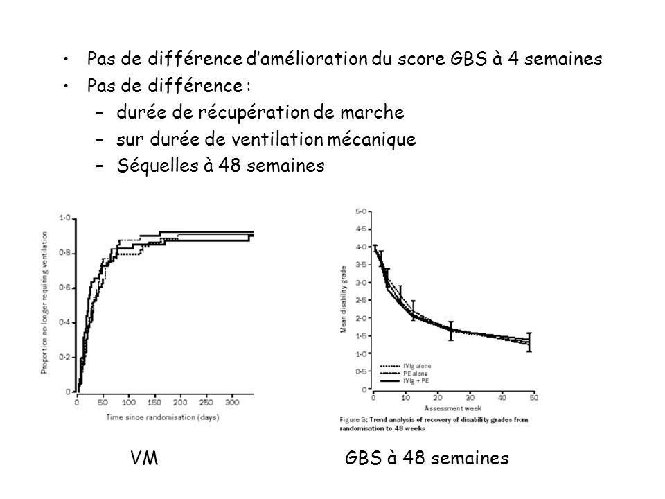 Pas de différence damélioration du score GBS à 4 semaines Pas de différence : –durée de récupération de marche –sur durée de ventilation mécanique –Séquelles à 48 semaines VMGBS à 48 semaines