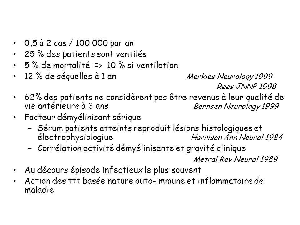 Van koningsweld Lancet 2004 Ig IV 0,4 g/kg jour sur 5 jrs Prednisolone 500 mg /j