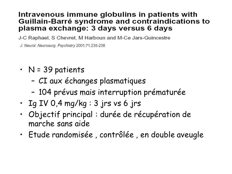 N = 39 patients –CI aux échanges plasmatiques –104 prévus mais interruption prématurée Ig IV 0,4 mg/kg : 3 jrs vs 6 jrs Objectif principal : durée de récupération de marche sans aide Etude randomisée, contrôlée, en double aveugle