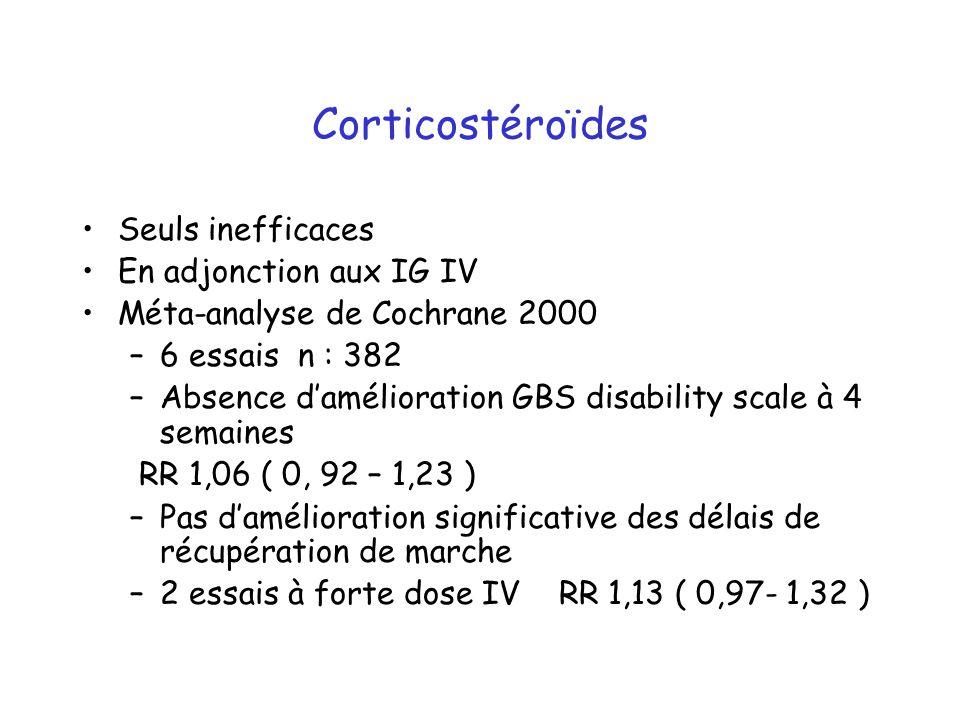 Corticostéroïdes Seuls inefficaces En adjonction aux IG IV Méta-analyse de Cochrane 2000 –6 essais n : 382 –Absence damélioration GBS disability scale à 4 semaines RR 1,06 ( 0, 92 – 1,23 ) –Pas damélioration significative des délais de récupération de marche –2 essais à forte dose IV RR 1,13 ( 0,97- 1,32 )