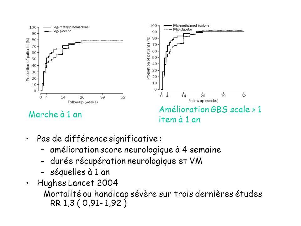 Pas de différence significative : –amélioration score neurologique à 4 semaine –durée récupération neurologique et VM –séquelles à 1 an Hughes Lancet 2004 Mortalité ou handicap sévère sur trois dernières études RR 1,3 ( 0,91- 1,92 ) Marche à 1 an Amélioration GBS scale > 1 item à 1 an