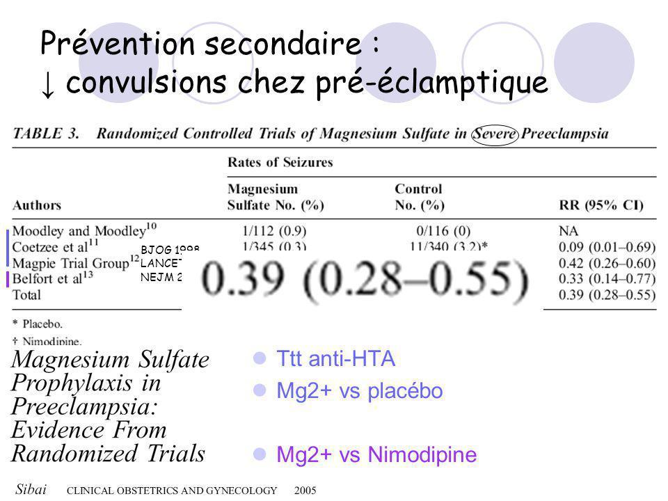 Prévention secondaire : convulsions chez pré-éclamptique Ttt anti-HTA Mg2+ vs placébo Mg2+ vs Nimodipine BJOG 1998 LANCET 2002 NEJM 2003