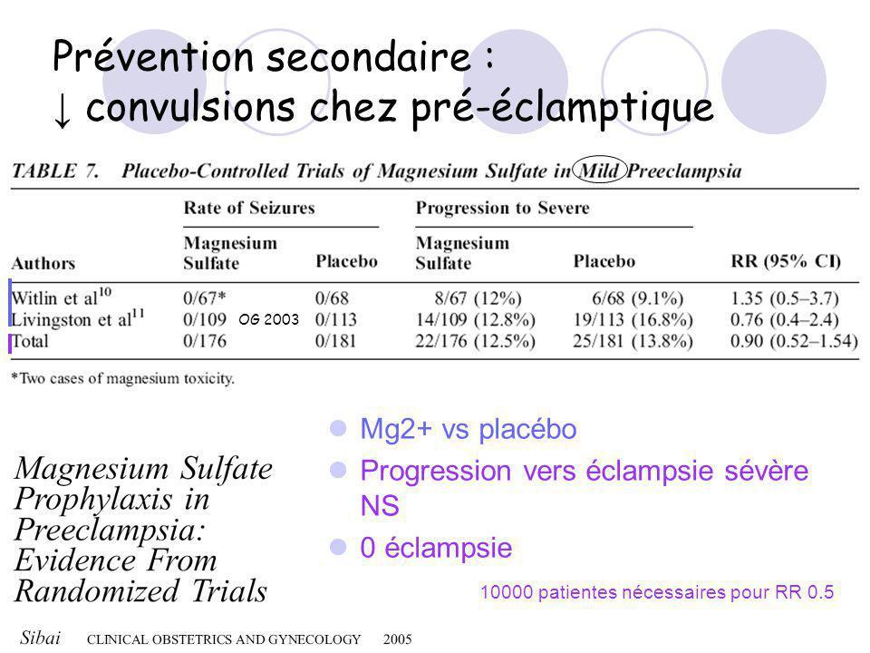 Prévention secondaire : convulsions chez pré-éclamptique Mg2+ vs placébo Progression vers éclampsie sévère NS 0 éclampsie 10000 patientes nécessaires pour RR 0.5 OG 2003