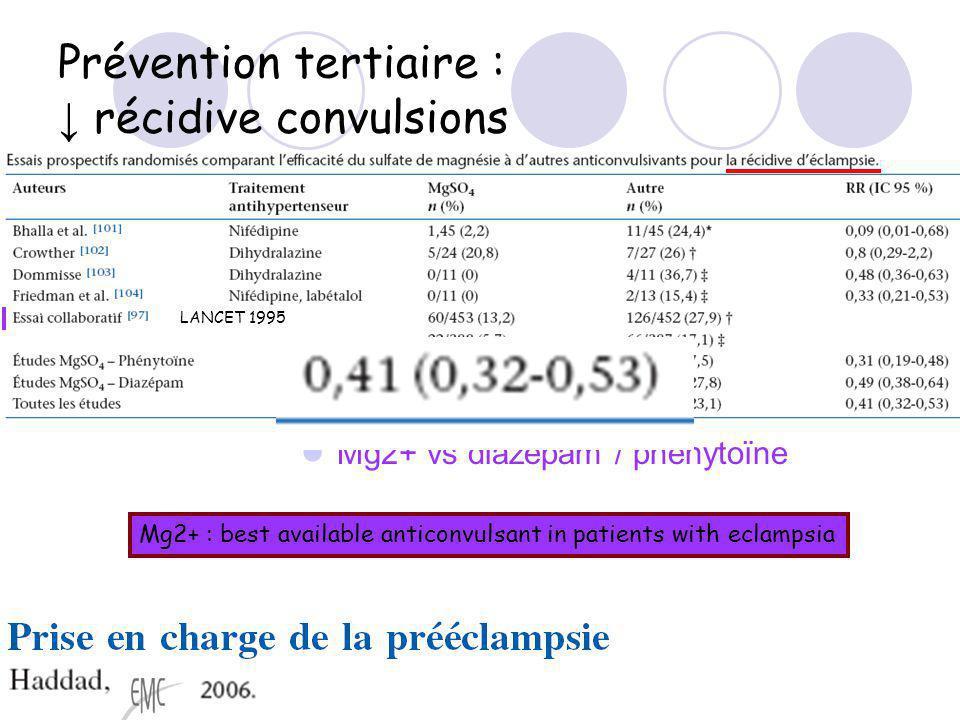 Prévention tertiaire : récidive convulsions Mg2+ vs diazepam / phenytoïne LANCET 1995 Mg2+ : best available anticonvulsant in patients with eclampsia