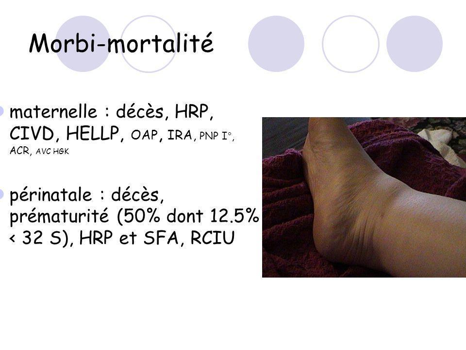 Morbi-mortalité maternelle : décès, HRP, CIVD, HELLP, OAP, IRA, PNP I°, ACR, AVC HGK périnatale : décès, prématurité (50% dont 12.5% < 32 S), HRP et SFA, RCIU