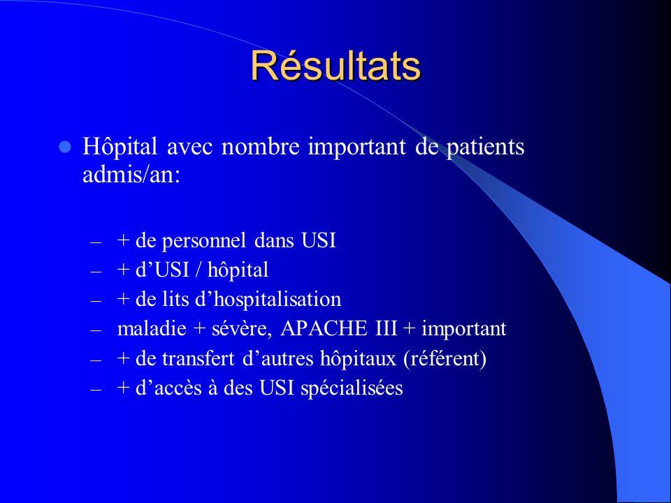 Résultats Hôpital avec nombre important de patients admis/an: – + de personnel dans USI – + dUSI / hôpital – + de lits dhospitalisation – maladie + sévère, APACHE III + important – + de transfert dautres hôpitaux (référent) – + daccès à des USI spécialisées