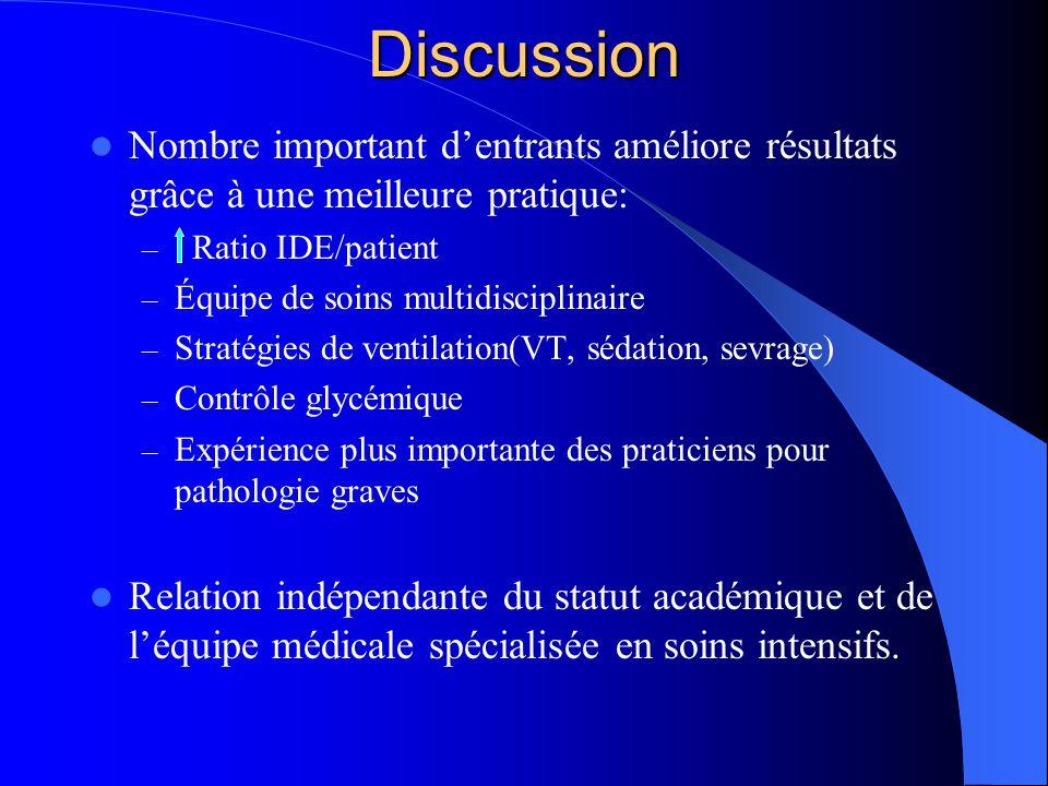 Discussion Nombre important dentrants améliore résultats grâce à une meilleure pratique: – Ratio IDE/patient – Équipe de soins multidisciplinaire – St