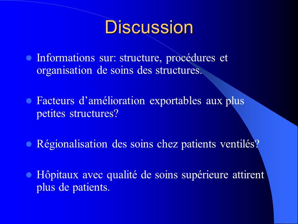 Discussion Informations sur: structure, procédures et organisation de soins des structures. Facteurs damélioration exportables aux plus petites struct