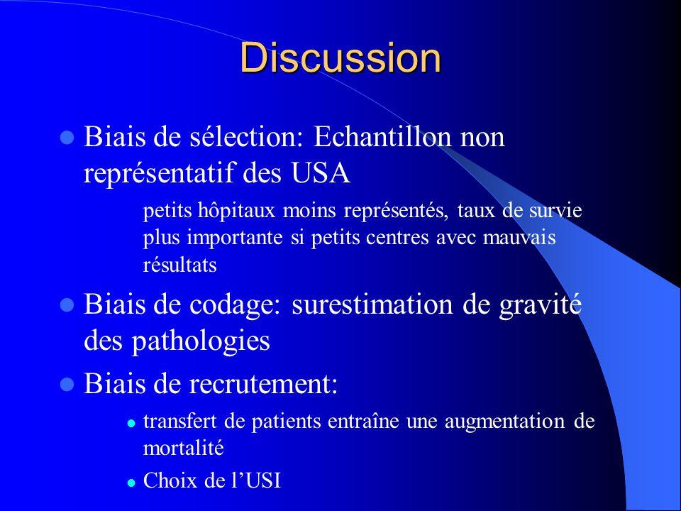 Discussion Biais de sélection: Echantillon non représentatif des USA petits hôpitaux moins représentés, taux de survie plus importante si petits centr
