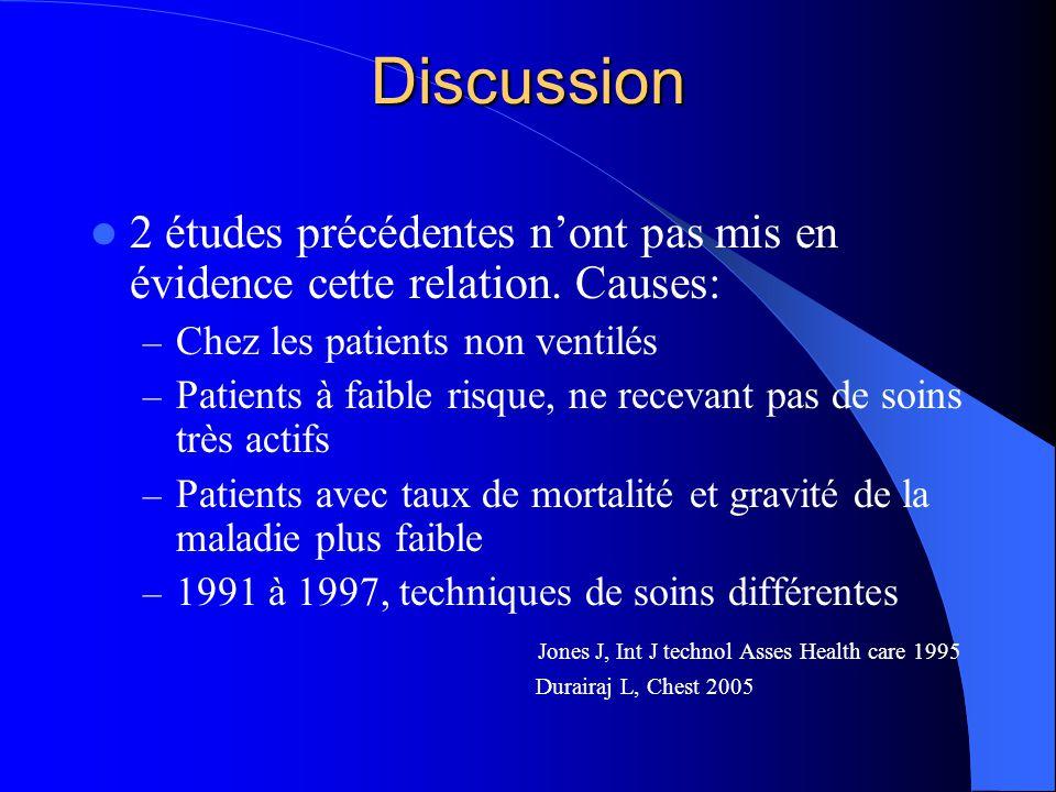 Discussion 2 études précédentes nont pas mis en évidence cette relation. Causes: – Chez les patients non ventilés – Patients à faible risque, ne recev