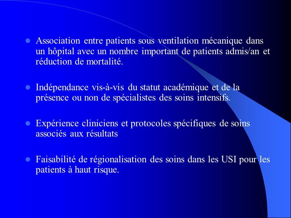Association entre patients sous ventilation mécanique dans un hôpital avec un nombre important de patients admis/an et réduction de mortalité. Indépen