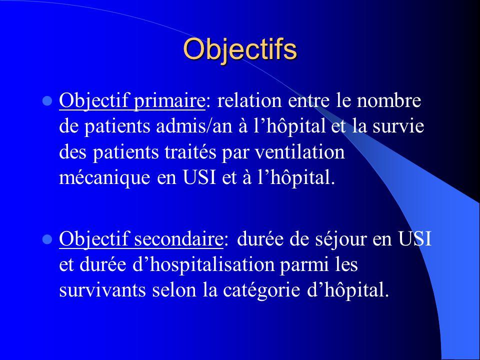 Objectifs Objectif primaire: relation entre le nombre de patients admis/an à lhôpital et la survie des patients traités par ventilation mécanique en USI et à lhôpital.