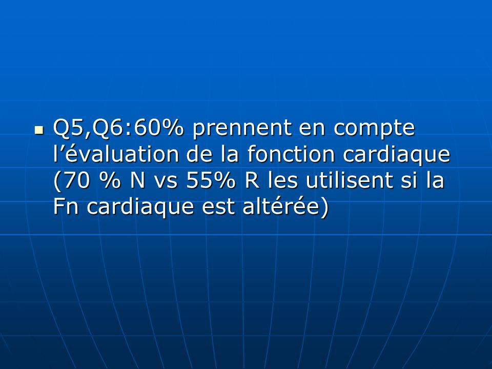 Q5,Q6:60% prennent en compte lévaluation de la fonction cardiaque (70 % N vs 55% R les utilisent si la Fn cardiaque est altérée) Q5,Q6:60% prennent en compte lévaluation de la fonction cardiaque (70 % N vs 55% R les utilisent si la Fn cardiaque est altérée)
