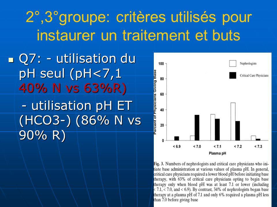 2°,3°groupe: critères utilisés pour instaurer un traitement et buts Q7: - utilisation du pH seul (pH<7,1 40% N vs 63%R) Q7: - utilisation du pH seul (pH<7,1 40% N vs 63%R) - utilisation pH ET (HCO3-) (86% N vs 90% R) - utilisation pH ET (HCO3-) (86% N vs 90% R)