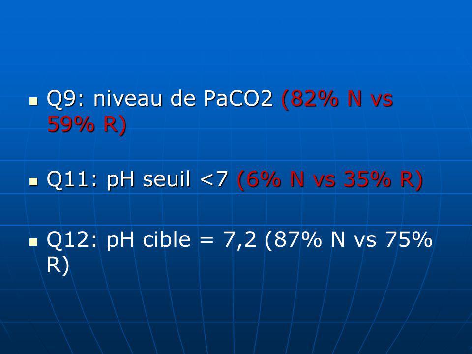 Q9: niveau de PaCO2 (82% N vs 59% R) Q9: niveau de PaCO2 (82% N vs 59% R) Q11: pH seuil <7 (6% N vs 35% R) Q11: pH seuil <7 (6% N vs 35% R) Q12: pH cible = 7,2 (87% N vs 75% R)