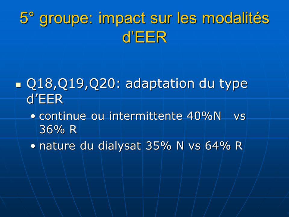 5° groupe: impact sur les modalités dEER Q18,Q19,Q20: adaptation du type dEER Q18,Q19,Q20: adaptation du type dEER continue ou intermittente 40%N vs 36% Rcontinue ou intermittente 40%N vs 36% R nature du dialysat 35% N vs 64% Rnature du dialysat 35% N vs 64% R