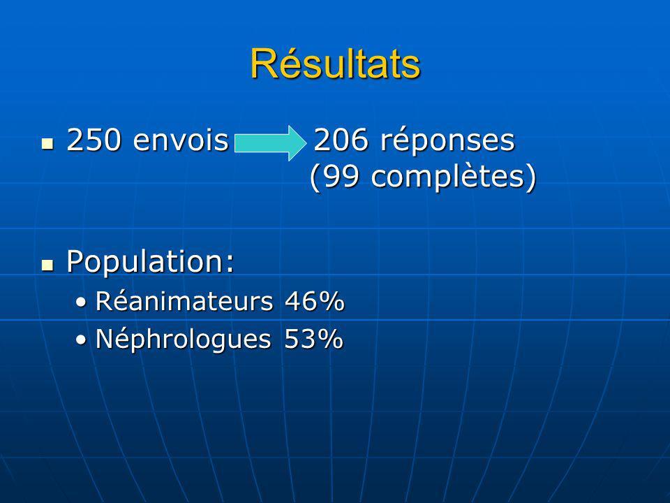 Résultats 250 envois 206 réponses (99 complètes) 250 envois 206 réponses (99 complètes) Population: Population: Réanimateurs 46%Réanimateurs 46% Néphrologues 53%Néphrologues 53%
