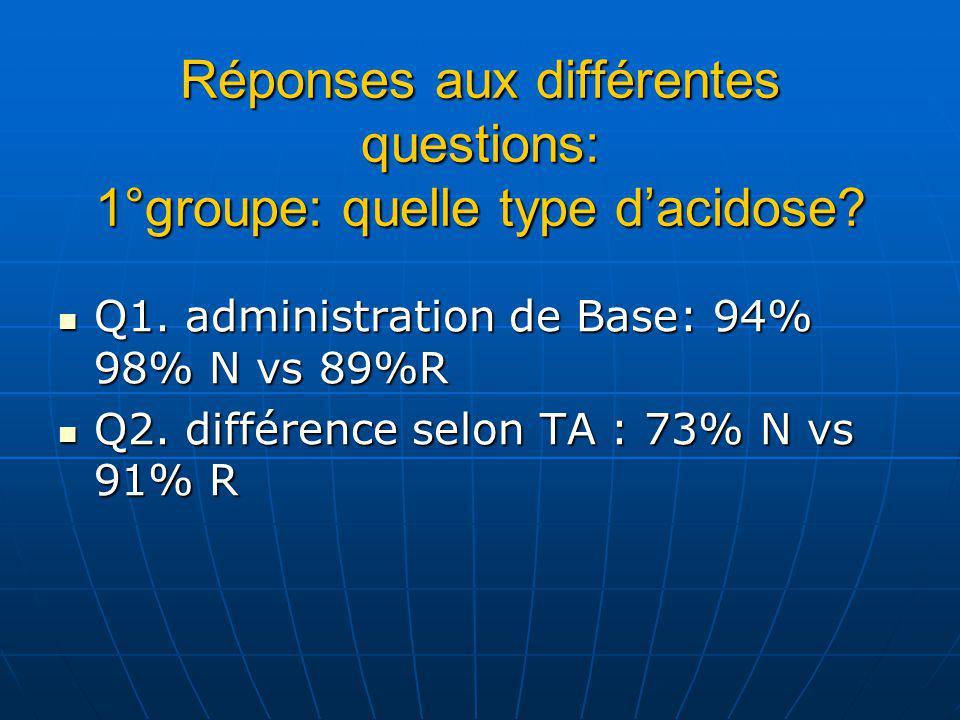 Réponses aux différentes questions: 1°groupe: quelle type dacidose.