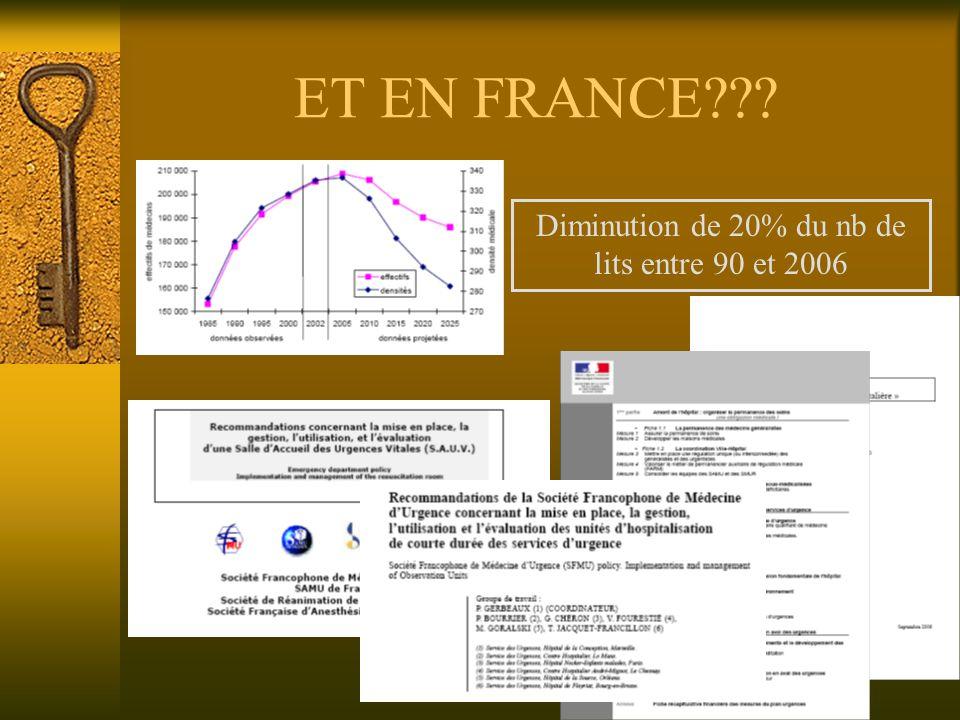 ET EN FRANCE Diminution de 20% du nb de lits entre 90 et 2006