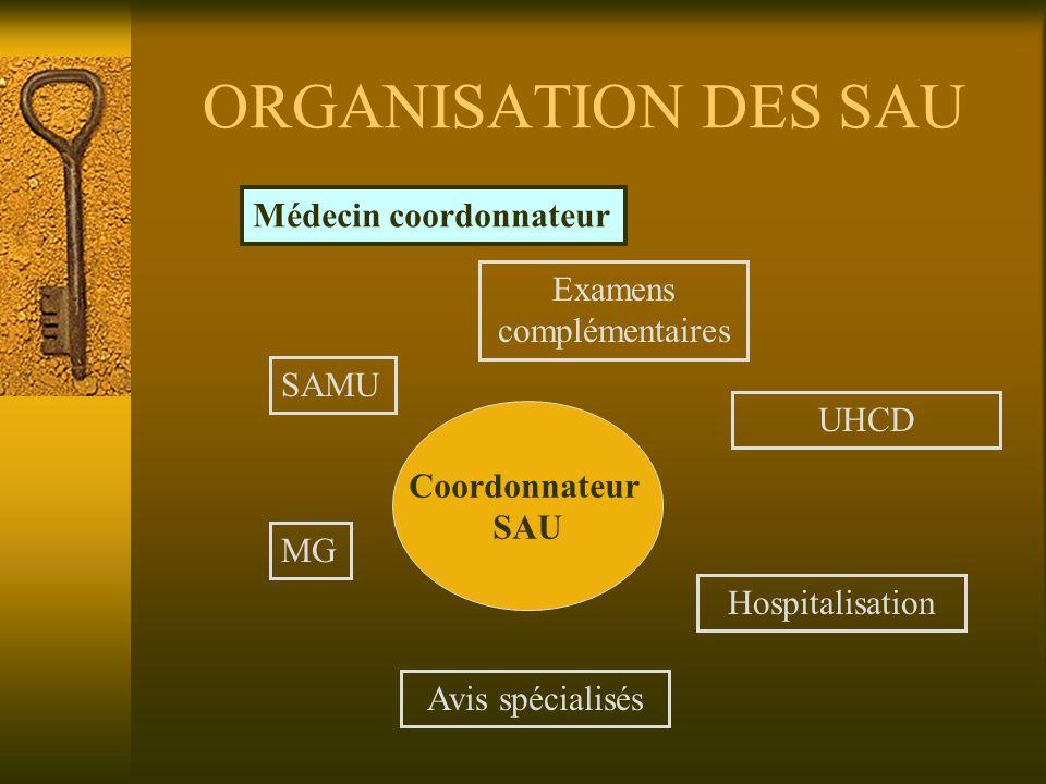 ORGANISATION DES SAU Coordonnateur SAU SAMU MG Examens complémentaires Avis spécialisés UHCD Hospitalisation Médecin coordonnateur