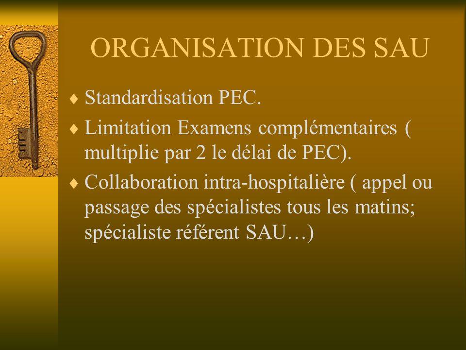 ORGANISATION DES SAU Standardisation PEC. Limitation Examens complémentaires ( multiplie par 2 le délai de PEC). Collaboration intra-hospitalière ( ap