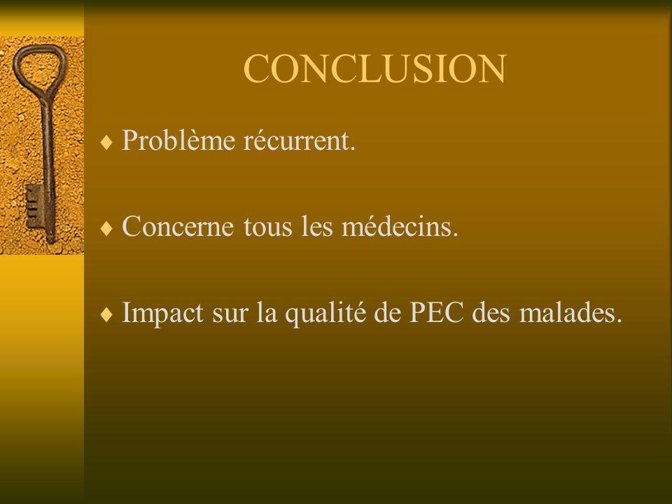 CONCLUSION Problème récurrent. Concerne tous les médecins. Impact sur la qualité de PEC des malades.