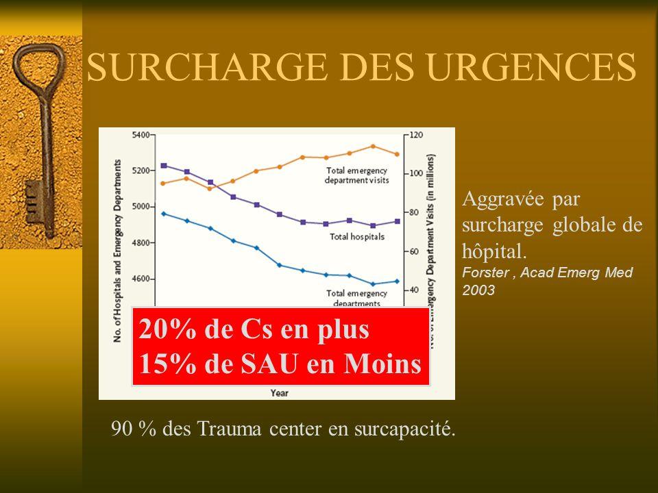 SURCHARGE DES URGENCES 90 % des Trauma center en surcapacité.