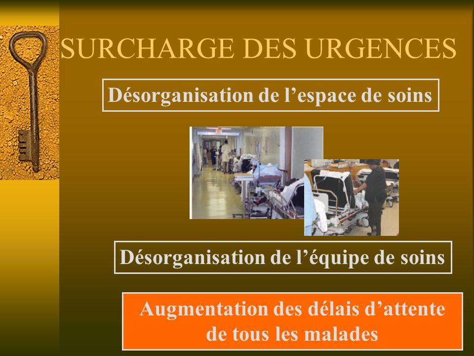 SURCHARGE DES URGENCES Désorganisation de lespace de soins Désorganisation de léquipe de soins Augmentation des délais dattente de tous les malades