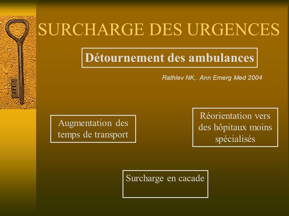 SURCHARGE DES URGENCES Détournement des ambulances Augmentation des temps de transport Réorientation vers des hôpitaux moins spécialisés Surcharge en