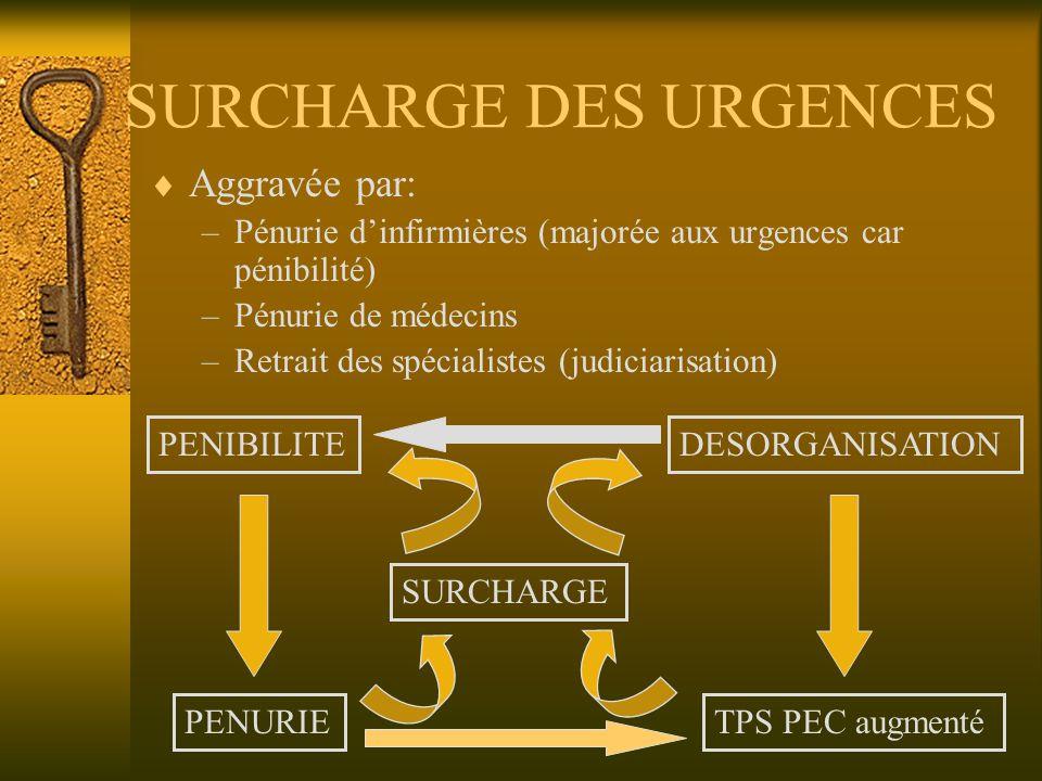 SURCHARGE DES URGENCES Aggravée par: –Pénurie dinfirmières (majorée aux urgences car pénibilité) –Pénurie de médecins –Retrait des spécialistes (judic