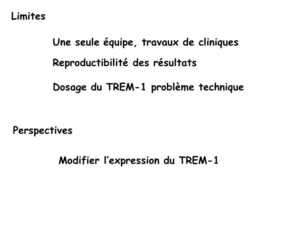 Limites Une seule équipe, travaux de cliniques Reproductibilité des résultats Dosage du TREM-1 problème technique Perspectives Modifier lexpression du
